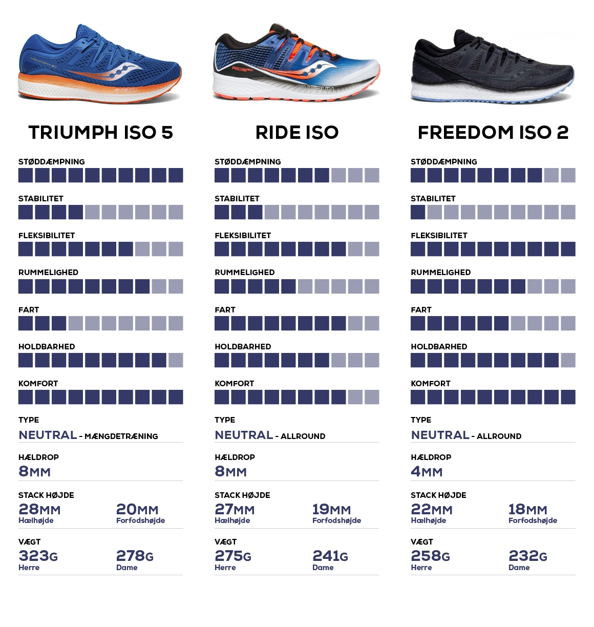 Saucony Triumph iso 5, saucony ride iso, saucony freedom iso 2 sammenligning