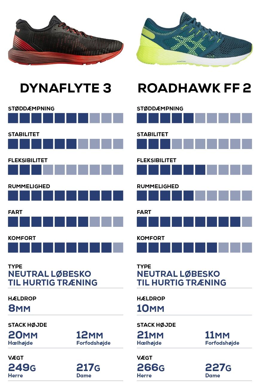 Asics dynaflyte 3 vs asics roadhawk ff 2
