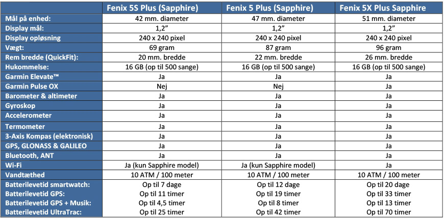 Garmin Fenix 5 Plus serien specifikationer