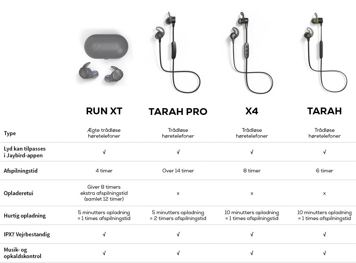 jaybird høretelefoner sammenligning