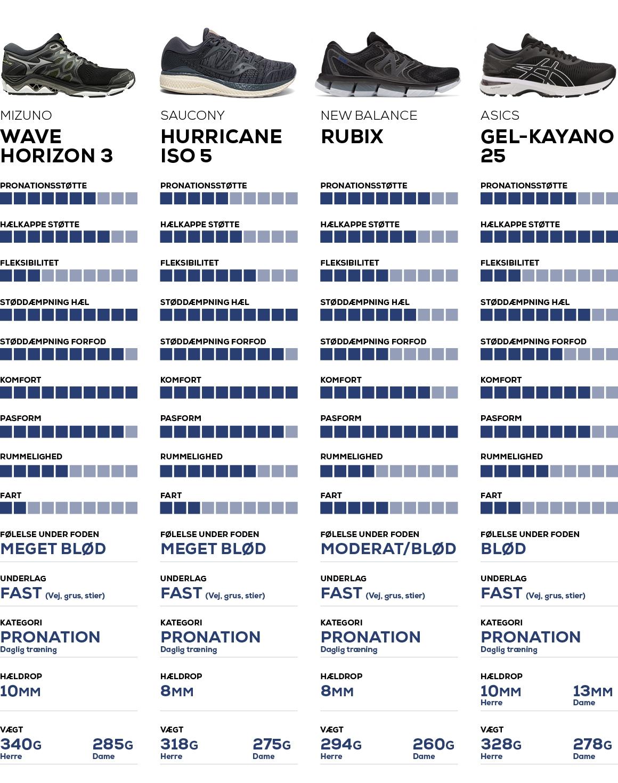 Løbesko pronation sammenligning skema Asics kayano 25 Saucony Hurricane ISO 5 Mizuno Wave Horizon 3 New Balance Rubix