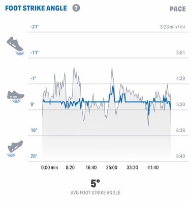 under armour hovr machina foot strike angle