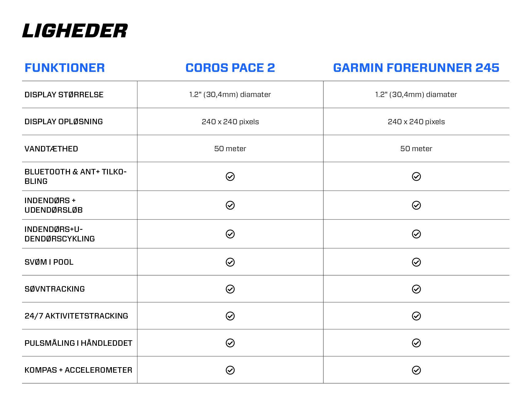 Coros pace 2 vs. Garmin Forerunner 245