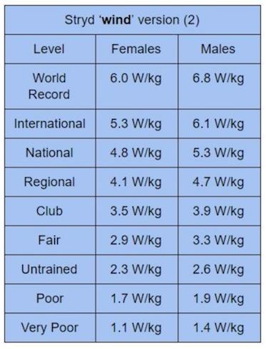 ftp watt/kg løberniveau