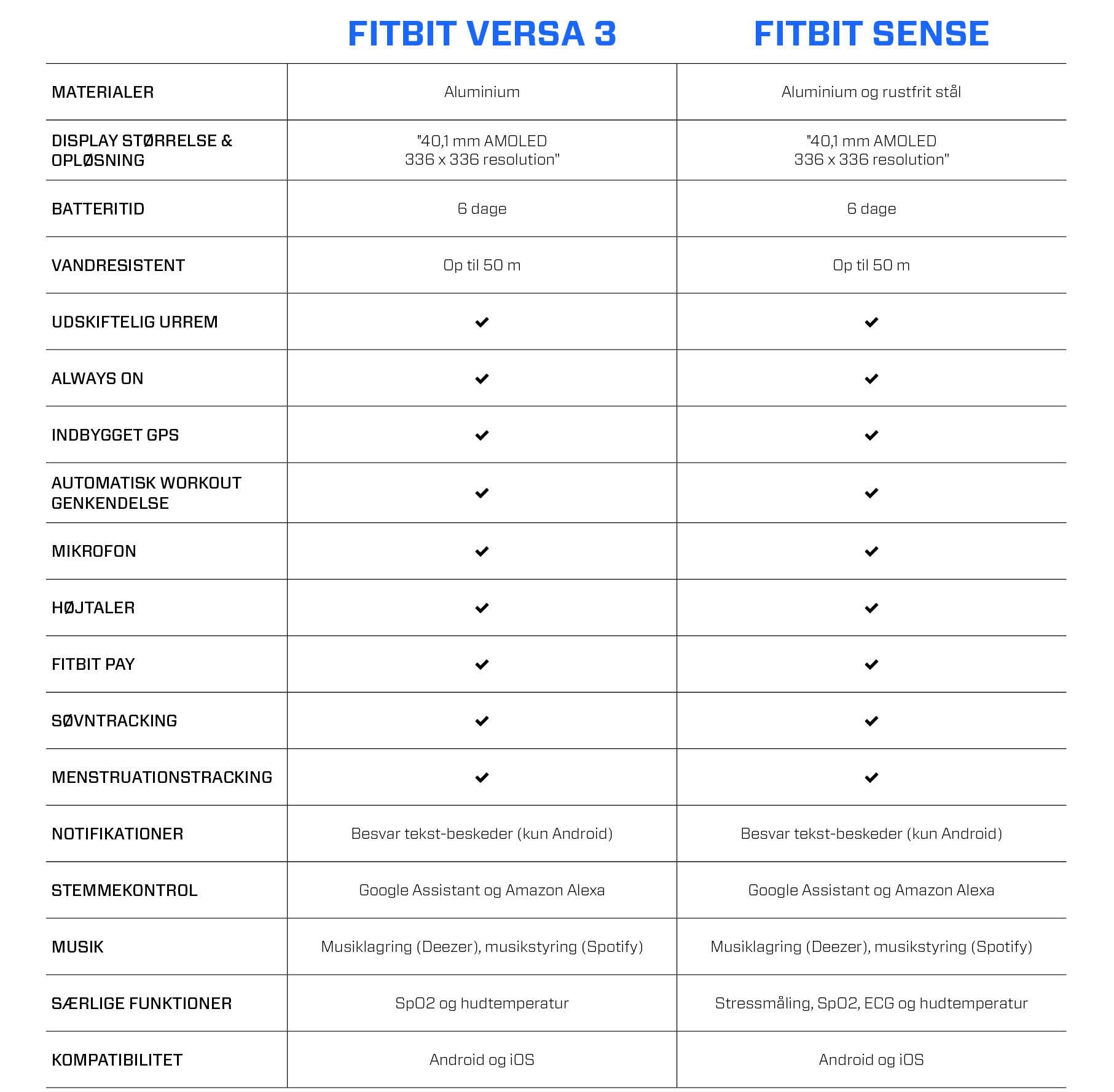 fitbit versa 3 vs fitbit sense
