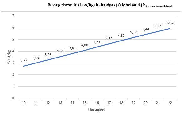 watt pr. kg vs. løbehastighed