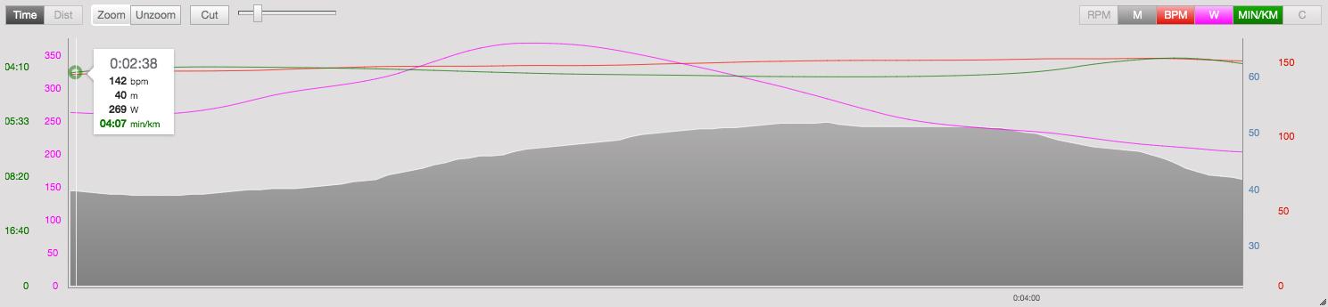 stryd wattmåler løb på stejl bakke
