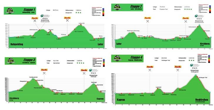 etapeprofil til bike four peaks